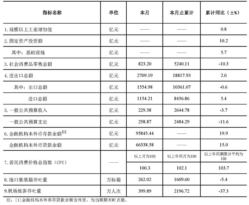 深圳市统计指标——2020年8月.png