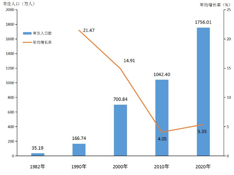 图1-1 历次人口普查常住人口及年均增长率[5].png