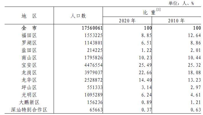表2-1 各区人口.jpg