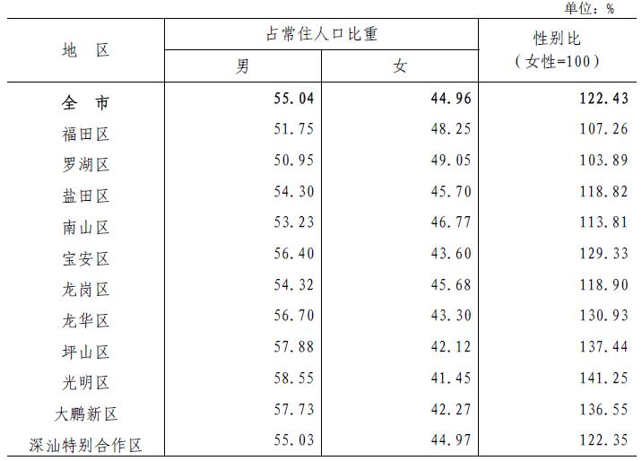 表3-1 各区人口性别构成.png