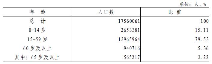 表4-1 全市常住人口年龄构成.png