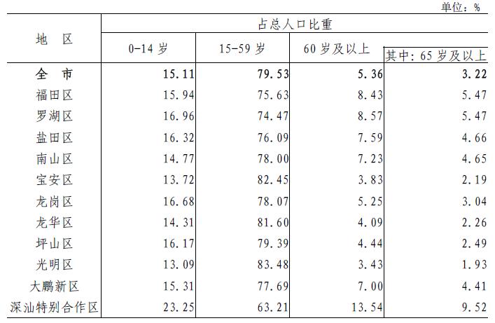 表4-2 各区人口年龄构成.png