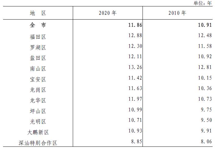 表5-2 各区15岁及以上人口平均受教育年限.png