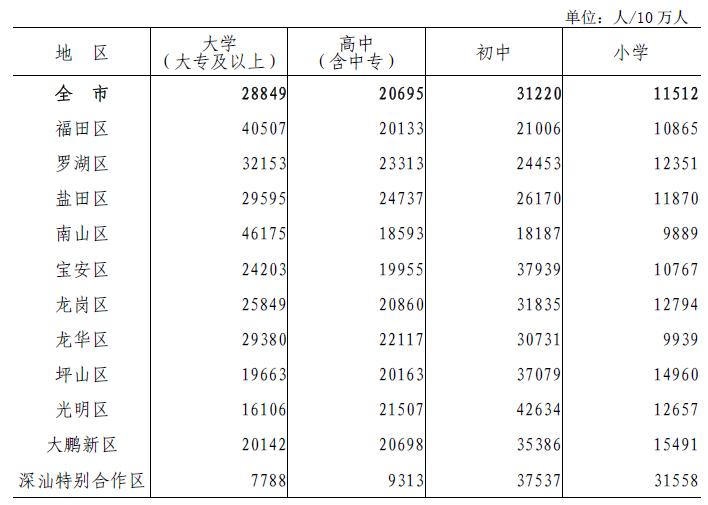 表5-1 各区每10万人口中拥有的各类受教育程度人数.png
