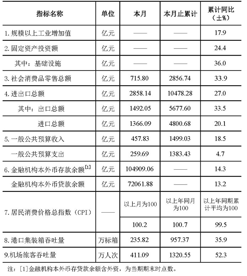深圳市统计指标——2021年4月.png