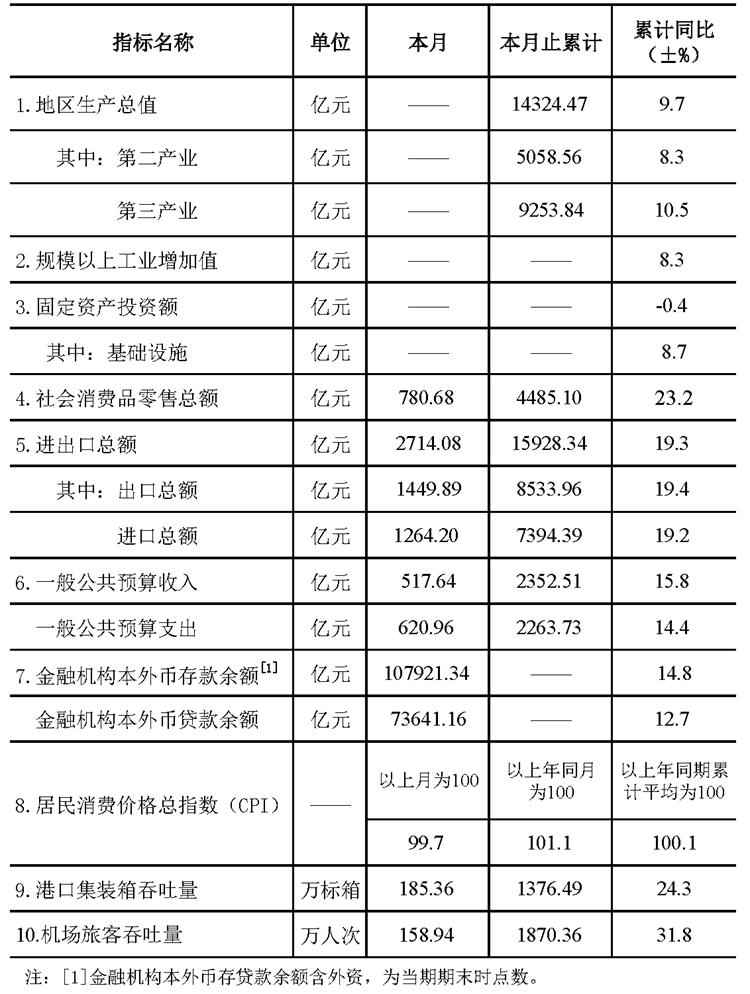 202106全市统计快报(挂网).png